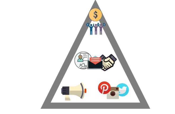 Customer Triangle